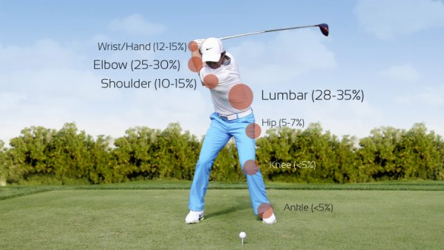Common Golf Injuries: Prevention and Treatment